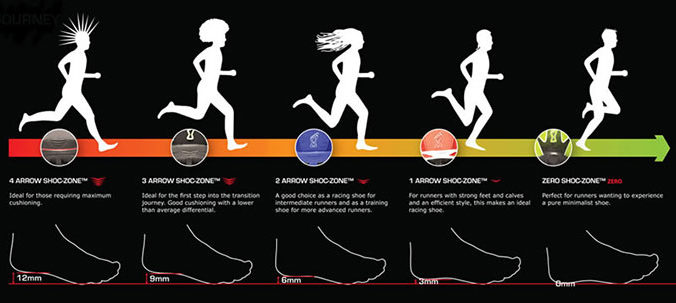Running Shoes? Zero Drop vs Minimalist