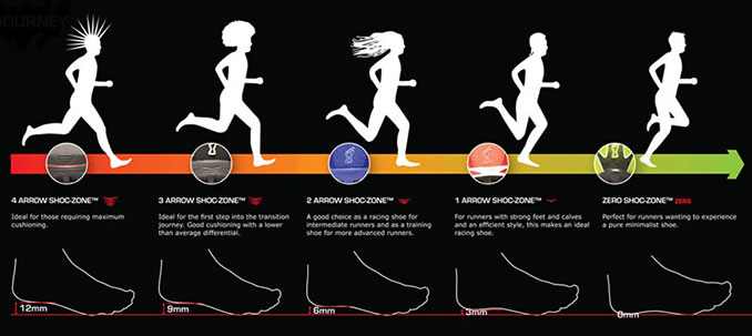 Running Shoes Zero Drop Vs Minimalist Zero Drop Running Shoes